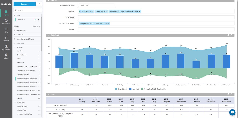 Analytics ready data models