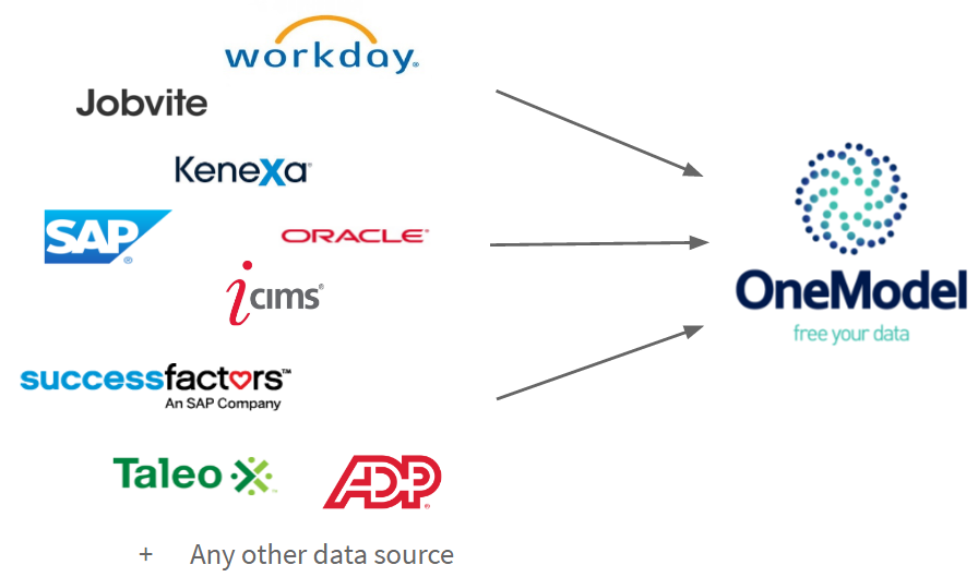 one model data sources
