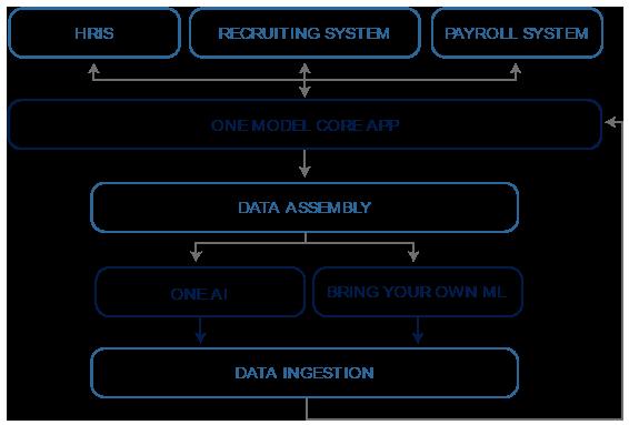 An Integrated Machine Learning Framework