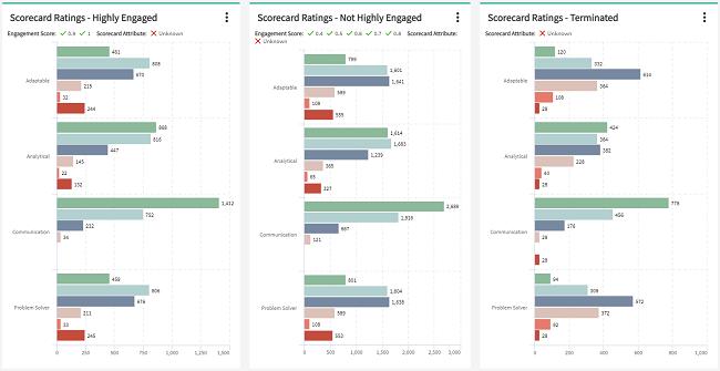 Scorecard Ratings for Blog
