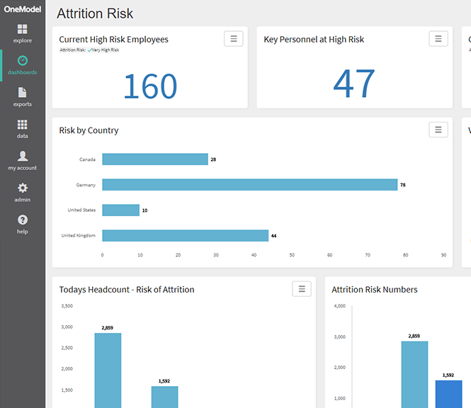 Advanced Analytics Available through One Model