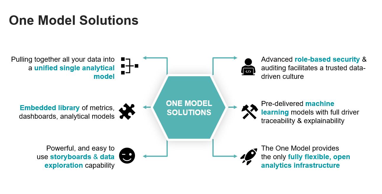 om-solutions