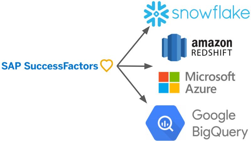 SuccessFactors Data to Snowflake, Azure, Redshift, BigQuery