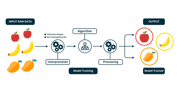 AI Academy: What is Machine Learning?